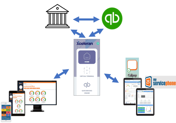 Picture1 Our Payment Processing Program combines our XceleranCC Virtual Terminal with our partners Financial Technologies. Global Payments Integrated, with over 400,000 merchants, is a leader in payment processing providing stability, great programs, and meet or beat pricing.